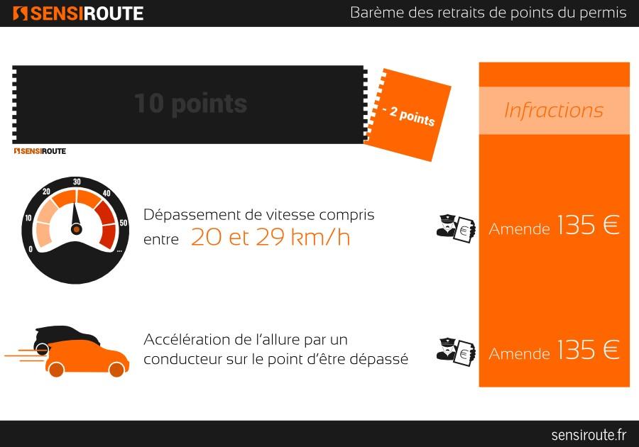 Sensiroute, infographie, barème permis à points : -2pts infractions