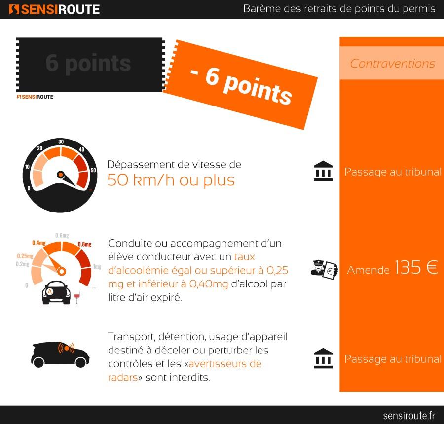 Sensiroute, infographie, barème permis à points : -6pts contraventions